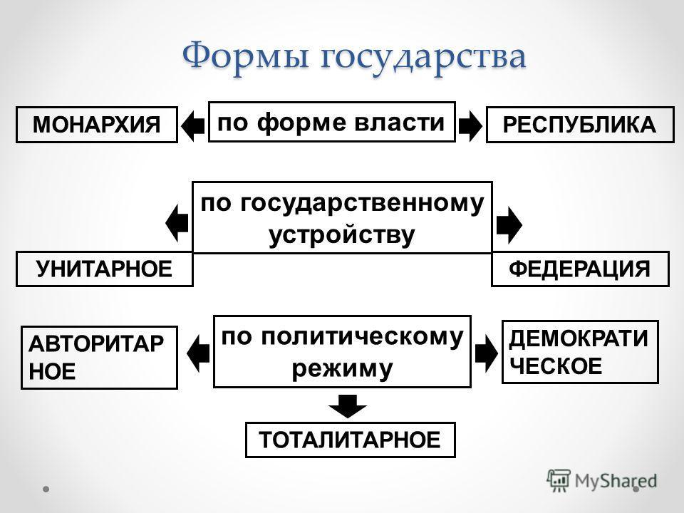 Формы государства по форме власти МОНАРХИЯРЕСПУБЛИКА по государственному устройству УНИТАРНОЕФЕДЕРАЦИЯ по политическому режиму АВТОРИТАР НОЕ ТОТАЛИТАРНОЕ ДЕМОКРАТИ ЧЕСКОЕ
