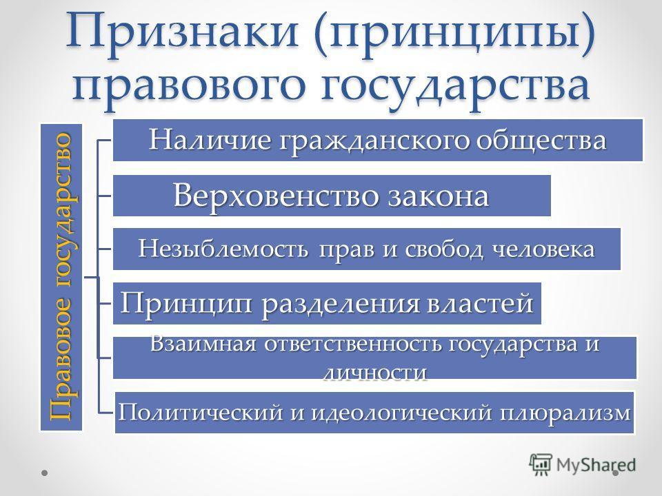 Признаки (принципы) правового государства Правовое государство Наличие гражданского общества Верховенство закона Незыблемость прав и свобод человека Принцип разделения властей Взаимная ответственность государства и личности Политический и идеологичес