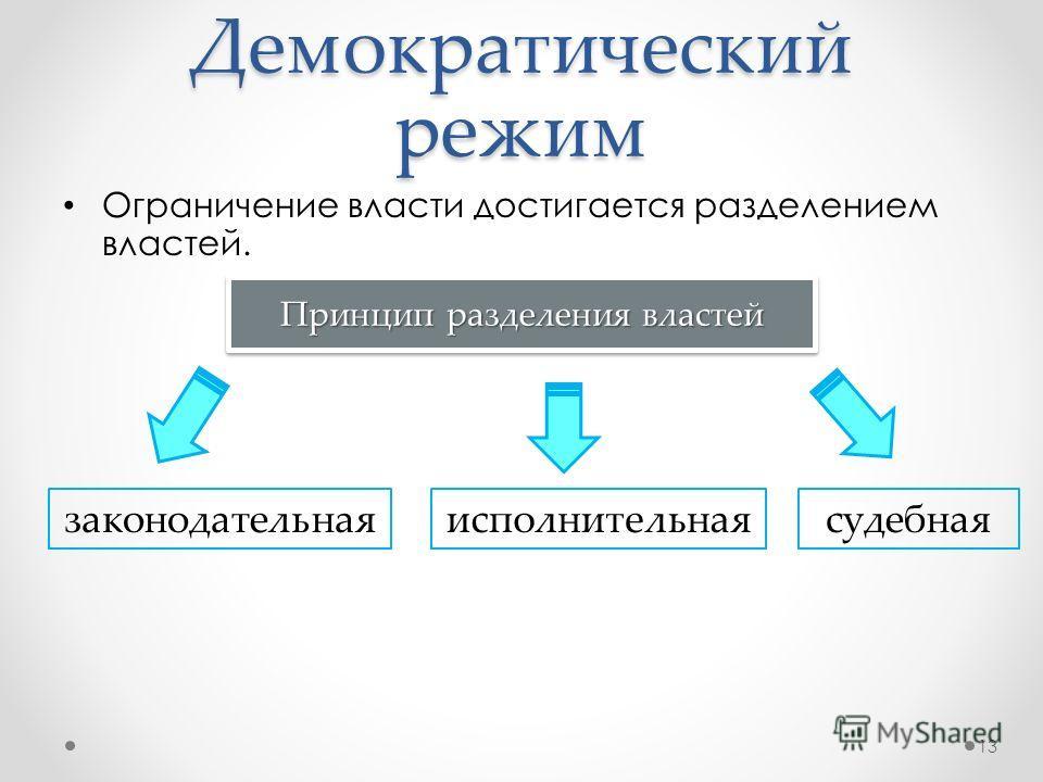 Демократический режим Ограничение власти достигается разделением властей. 13 законодательнаяисполнительнаясудебная Принцип разделения властей
