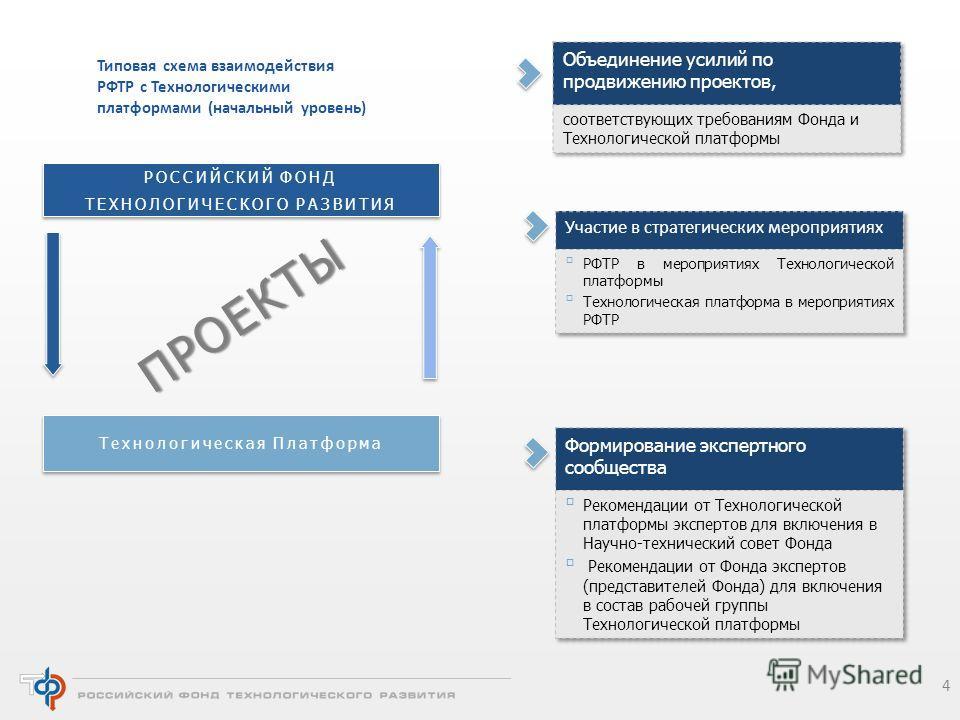 4 Типовая схема взаимодействия РФТР с Технологическими платформами (начальный уровень) РОССИЙСКИЙ ФОНД ТЕХНОЛОГИЧЕСКОГО РАЗВИТИЯ Технологическая Платформа ПРОЕКТЫ
