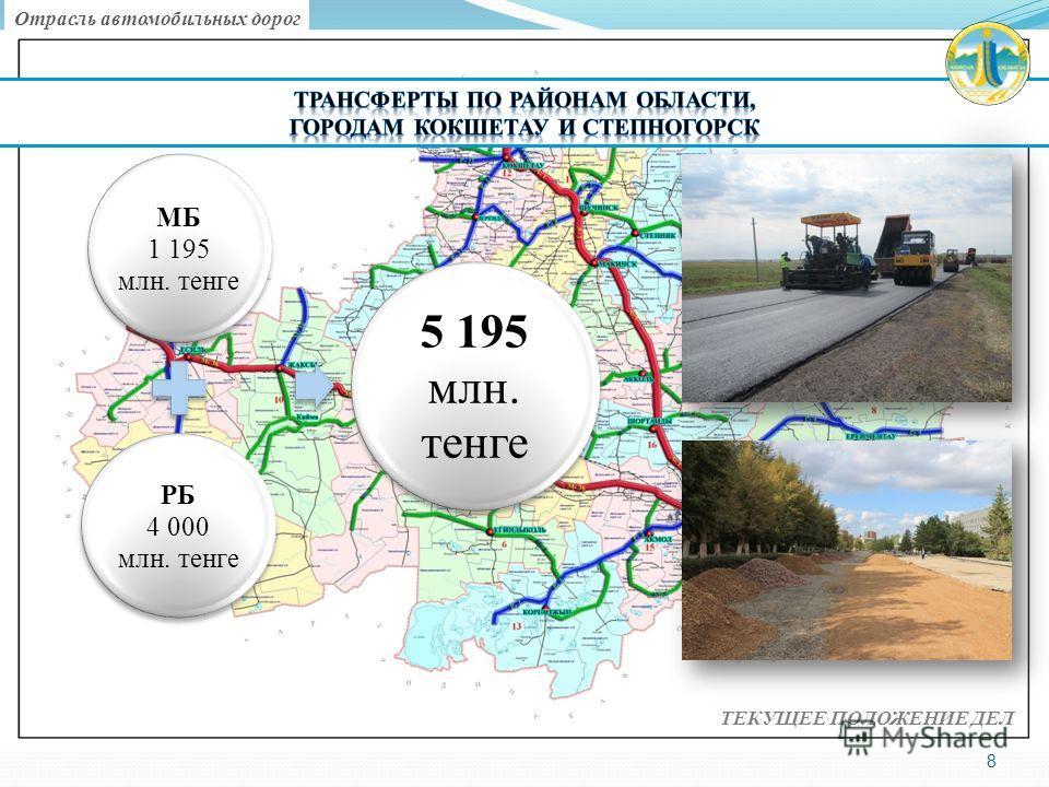 8 МБ 1 195 млн. тенге РБ 4 000 млн. тенге 5 195 млн. тенге ТЕКУЩЕЕ ПОЛОЖЕНИЕ ДЕЛ Отрасль автомобильных дорог