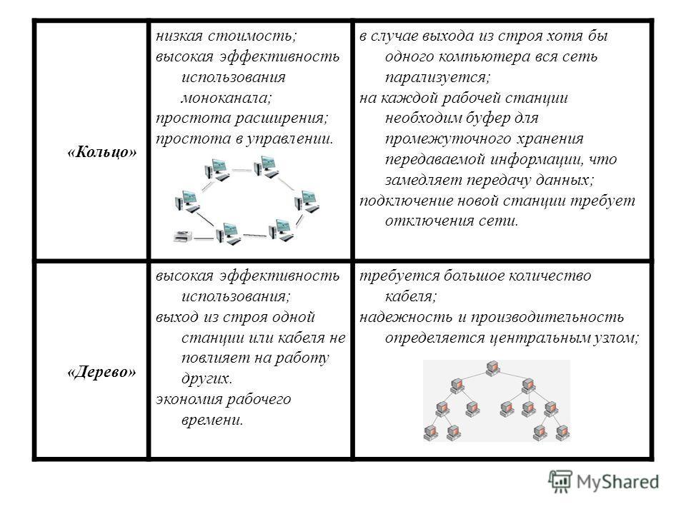«Кольцо» низкая стоимость; высокая эффективность использования моноканала; простота расширения; простота в управлении. в случае выхода из строя хотя бы одного компьютера вся сеть парализуется; на каждой рабочей станции необходим буфер для промежуточн