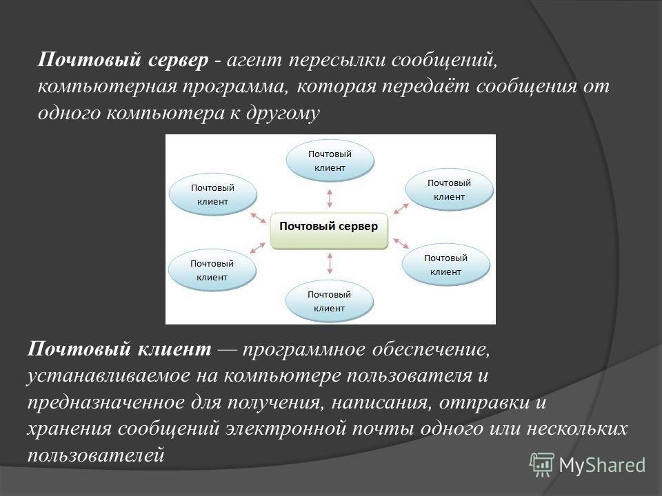 Почтовый сервер - агент пересылки сообщений, компьютерная программа, которая передаёт сообщения от одного компьютера к другому Почтовый клиент программное обеспечение, устанавливаемое на компьютере пользователя и предназначенное для получения, написа