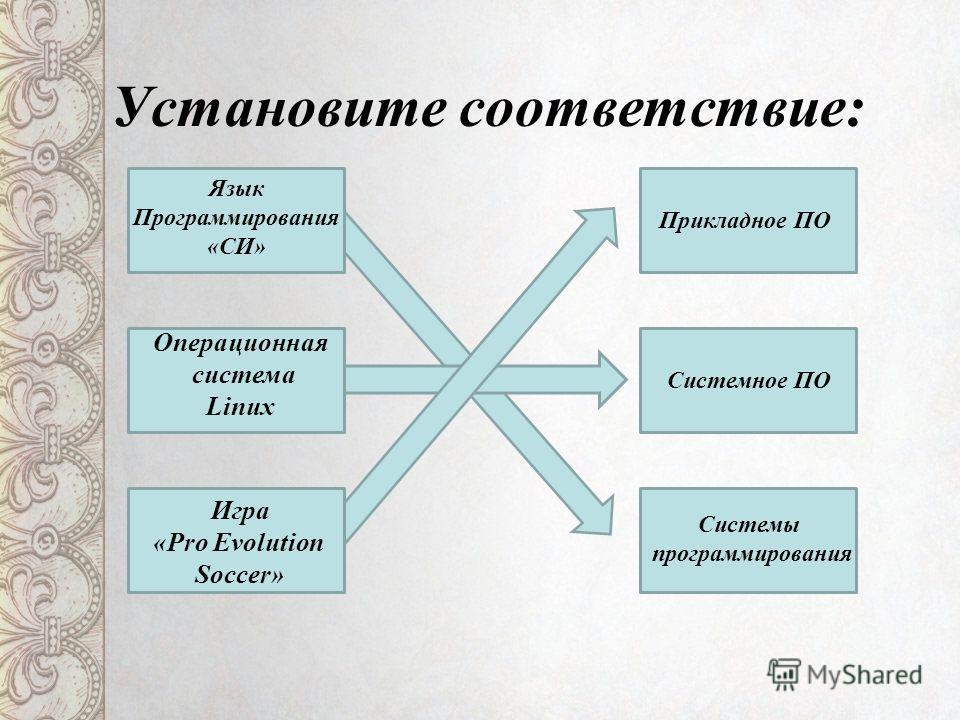 Установите соответствие: Прикладное ПО Системное ПО Системы программирования Язык Программирования «СИ» Игра «Pro Evolution Soccer» Операционная система Linux