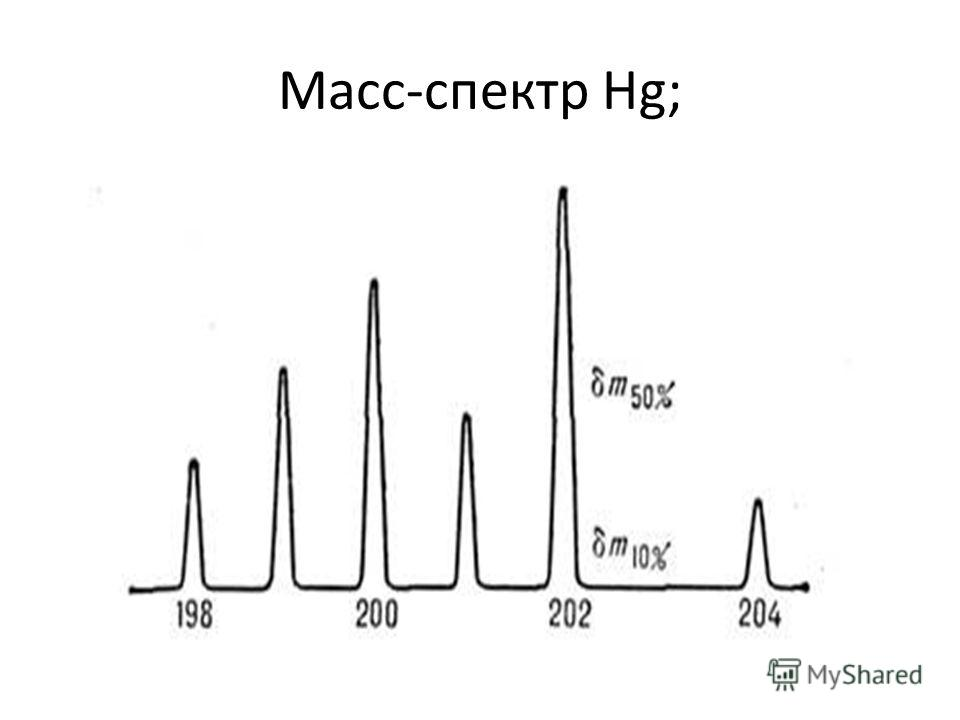 Масс-спектр Hg;