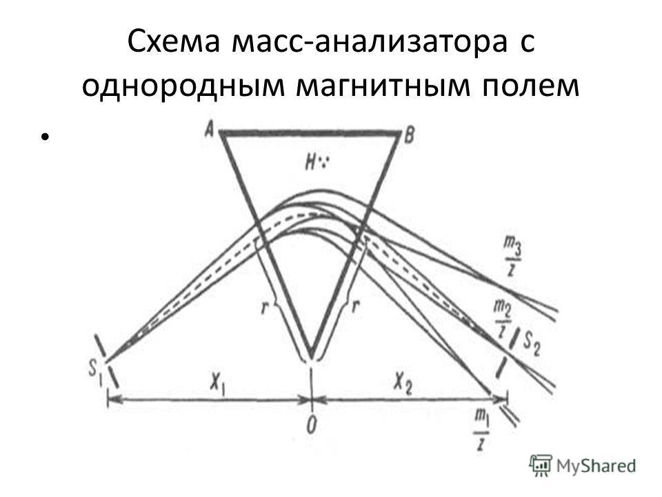 Схема масс-анализатора с однородным магнитным полем