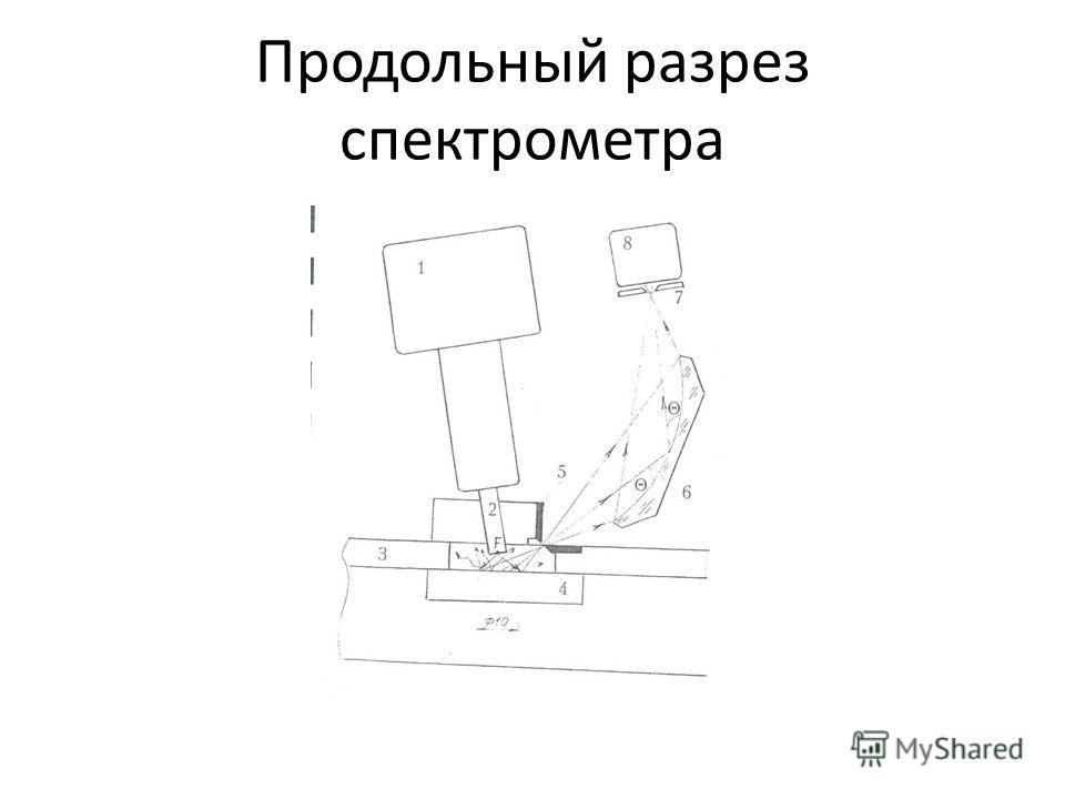 Продольный разрез спектрометра