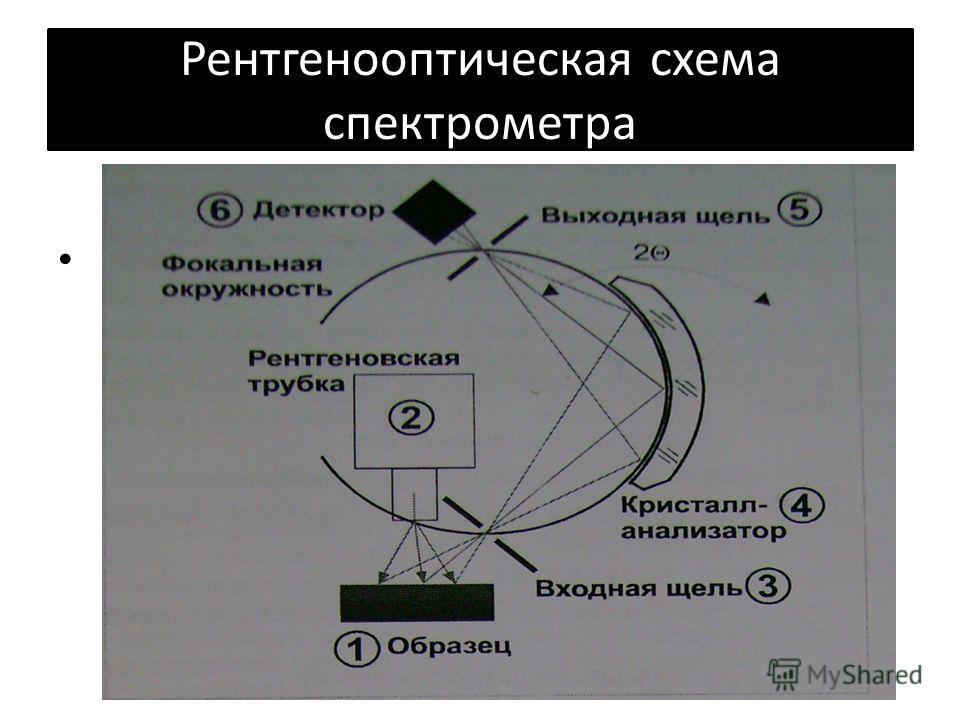 Рентгенооптическая схема спектрометра