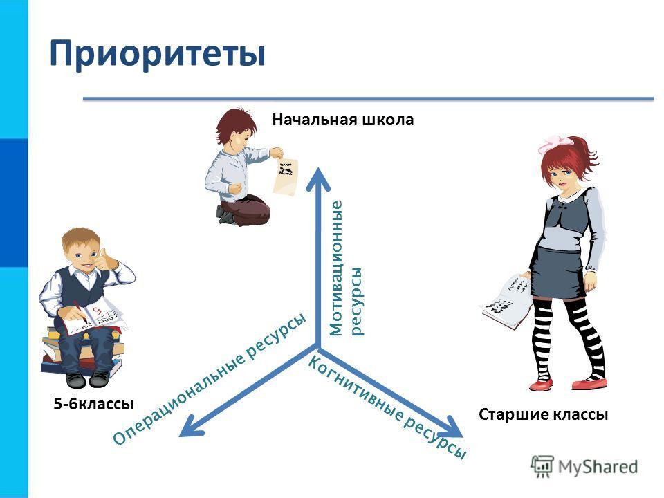 Приоритеты Мотивационные ресурсы Когнитивные ресурсы Операциональные ресурсы Начальная школа Старшие классы 5-6классы