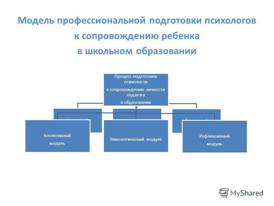 Модель профессиональной подготовки психологов к сопровождению ребенка в школьном образовании Процесс подготовки психологов к сопровождению личности педагога в образовании Когнитивный модуль Технологический модуль Рефлексивный модуль Процесс подготовк