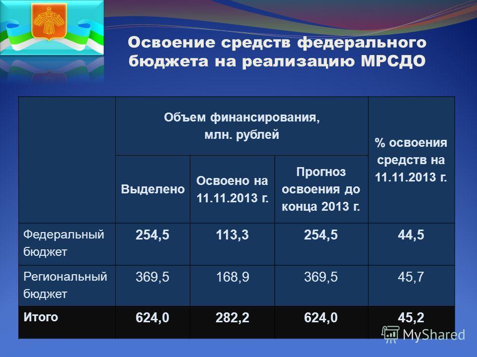Освоение средств федерального бюджета на реализацию МРСДО Объем финансирования, млн. рублей % освоения средств на 11.11.2013 г. Выделено Освоено на 11.11.2013 г. Прогноз освоения до конца 2013 г. Федеральный бюджет 254,5113,3254,544,5 Региональный бю