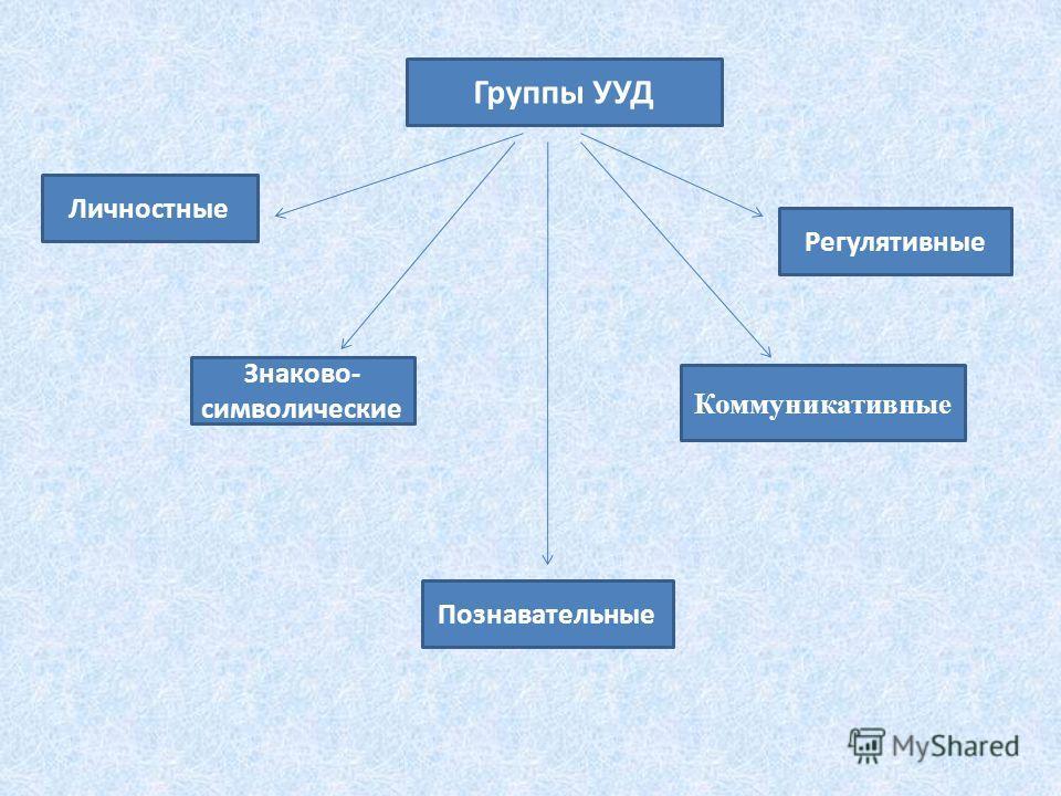Группы УУД Знаково- символические Познавательные Регулятивные Личностные Коммуникативные
