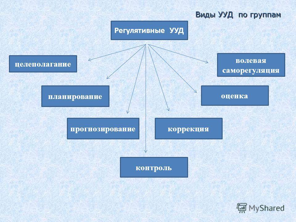 Регулятивные УУД целеполагание планирование прогнозирование контроль коррекция оценка волевая саморегуляция Виды УУД по группам