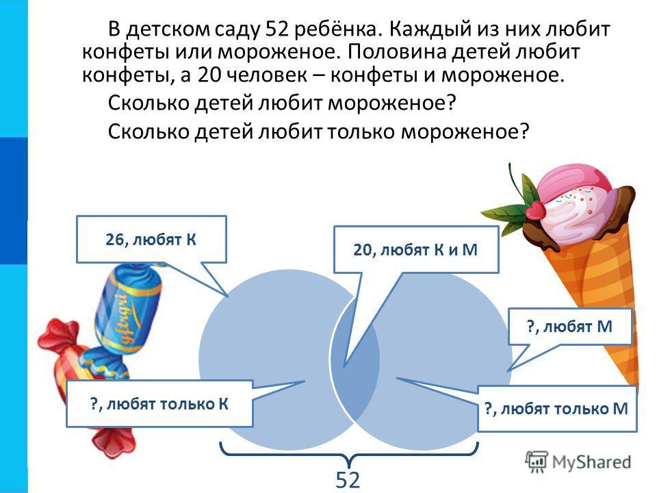 В детском саду 52 ребёнка. Каждый из них любит конфеты или мороженое. Половина детей любит конфеты, а 20 человек – конфеты и мороженое. Сколько детей любит мороженое? Сколько детей любит только мороженое? 20, любят К и М 26, любят К ?, любят М ?, люб