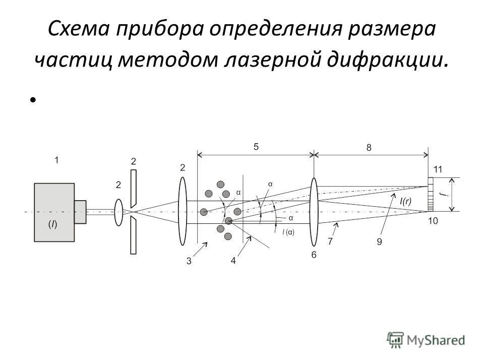 Схема прибора определения размера частиц методом лазерной дифракции.