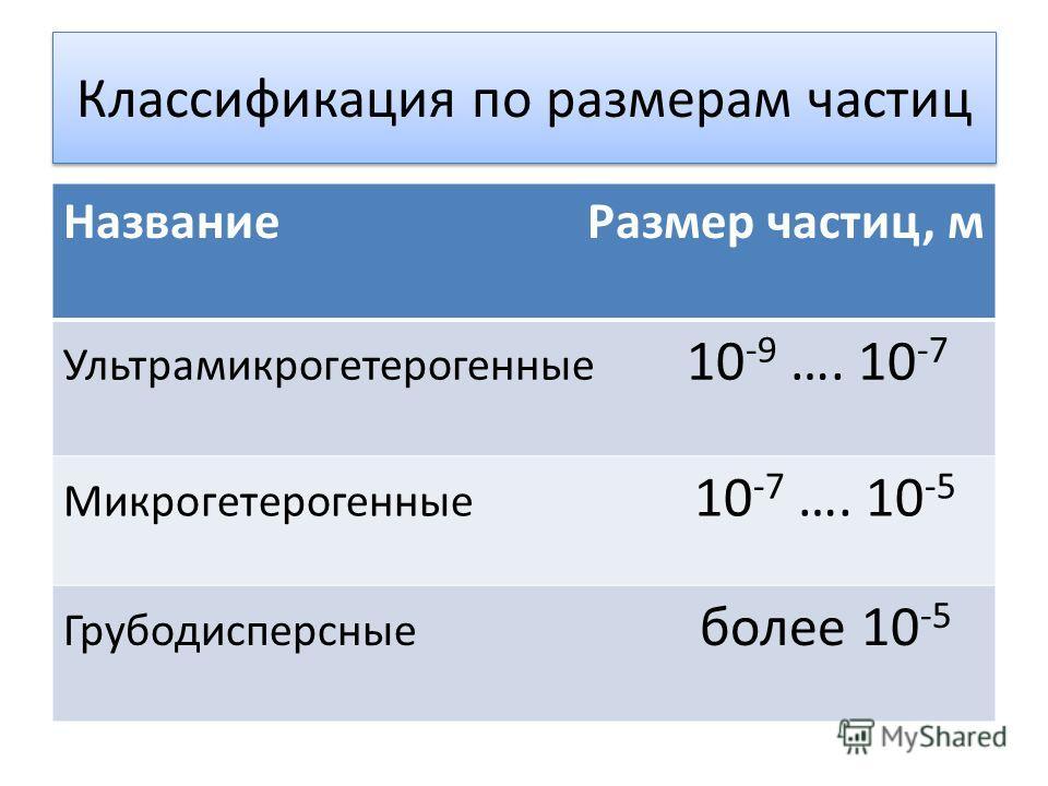 Классификация по размерам частиц Название Размер частиц, м Ультрамикрогетерогенные 10 -9 …. 10 -7 Микрогетерогенные 10 -7 …. 10 -5 Грубодисперсные более 10 -5