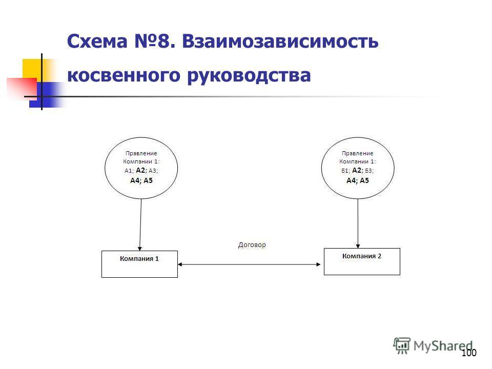 100 Схема 8. Взаимозависимость косвенного руководства