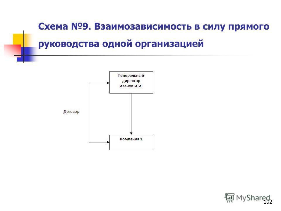 102 Схема 9. Взаимозависимость в силу прямого руководства одной организацией