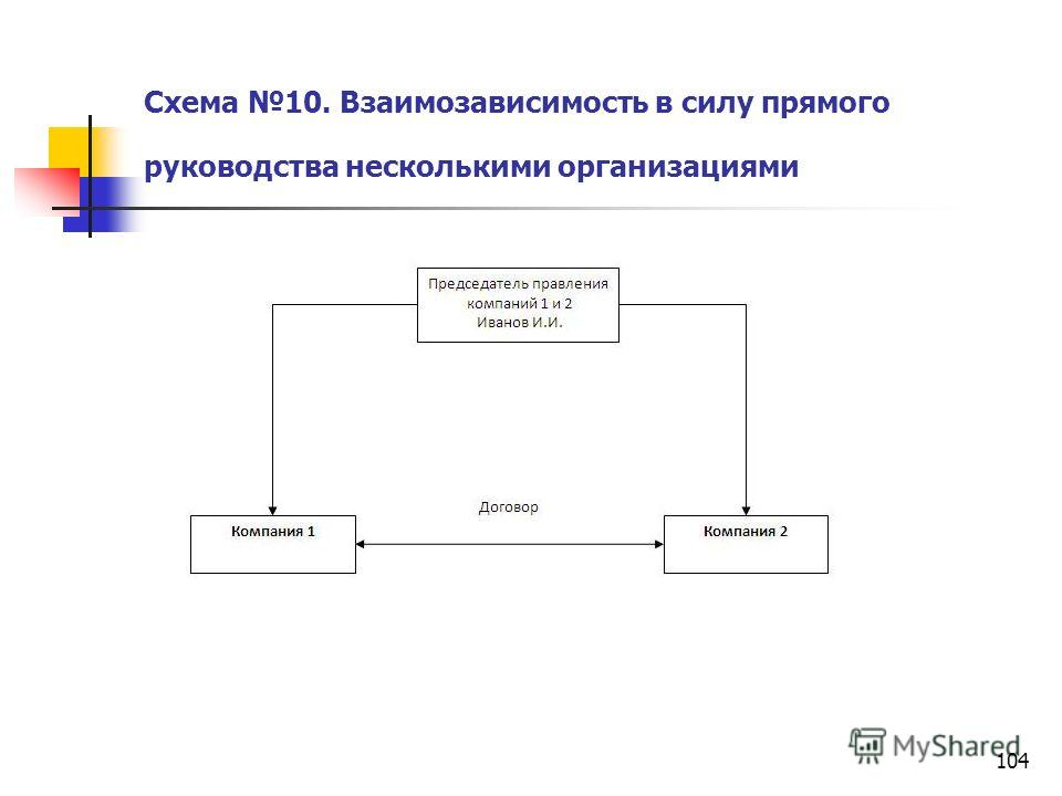 104 Схема 10. Взаимозависимость в силу прямого руководства несколькими организациями