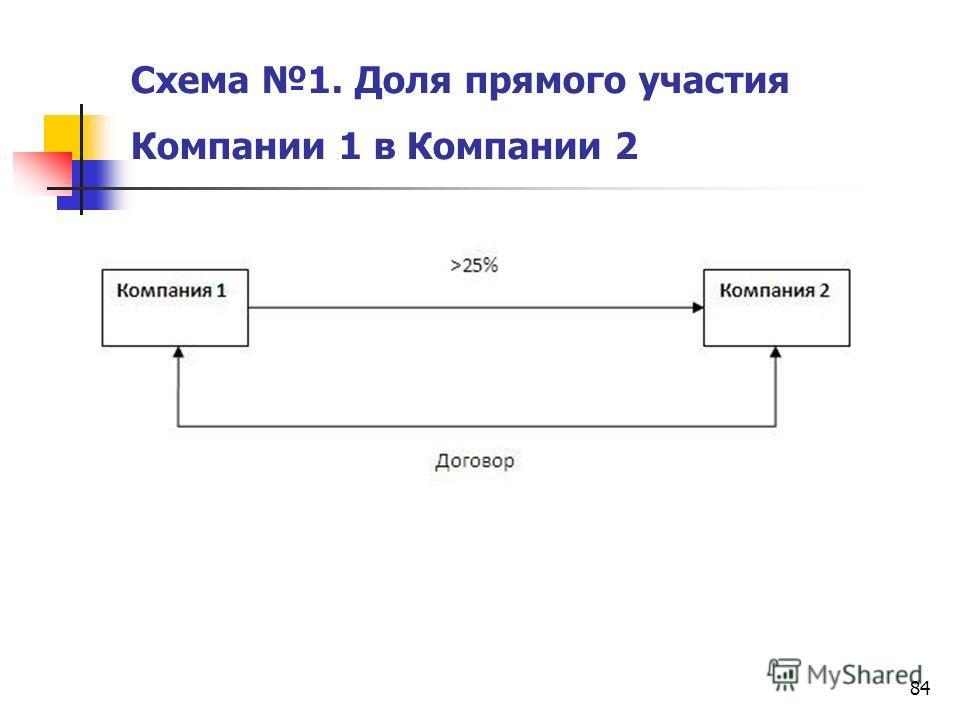 84 Схема 1. Доля прямого участия Компании 1 в Компании 2