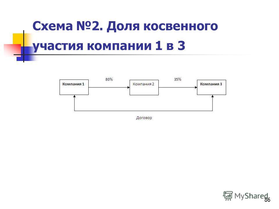 86 Схема 2. Доля косвенного участия компании 1 в 3