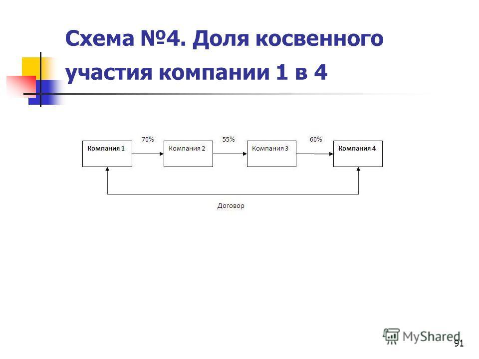 91 Схема 4. Доля косвенного участия компании 1 в 4