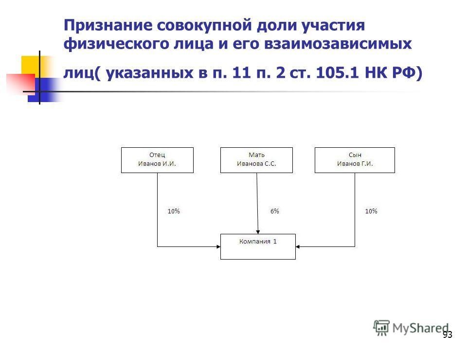 93 Признание совокупной доли участия физического лица и его взаимозависимых лиц( указанных в п. 11 п. 2 ст. 105.1 НК РФ)