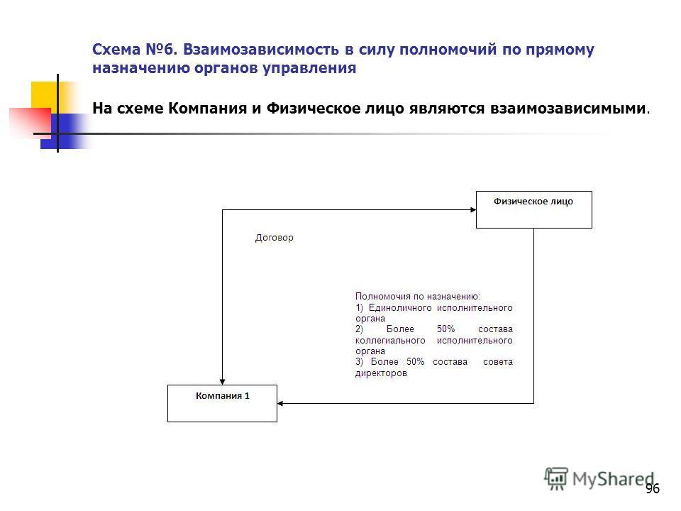 96 Схема 6. Взаимозависимость в силу полномочий по прямому назначению органов управления На схеме Компания и Физическое лицо являются взаимозависимыми.