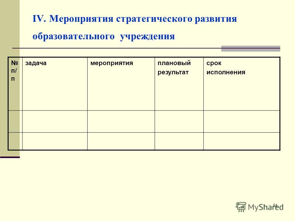 54 IV. Мероприятия стратегического развития образовательного учреждения п/ п задачамероприятияплановый результат срок исполнения
