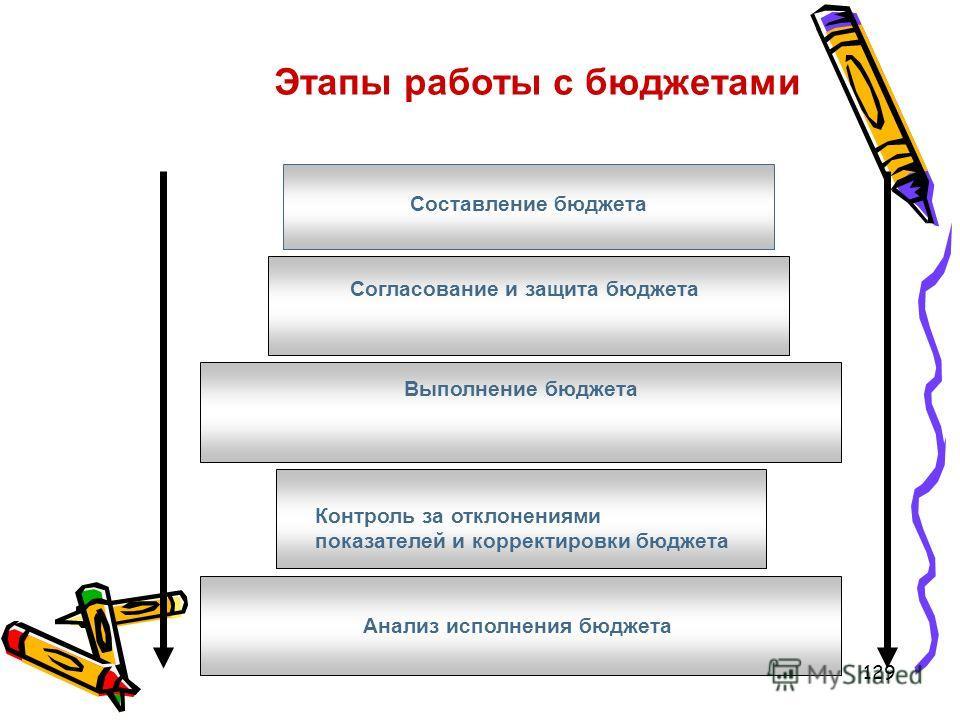 129 Этапы работы с бюджетами Составление бюджета Согласование и защита бюджета Выполнение бюджета Контроль за отклонениями показателей и корректировки бюджета Анализ исполнения бюджета