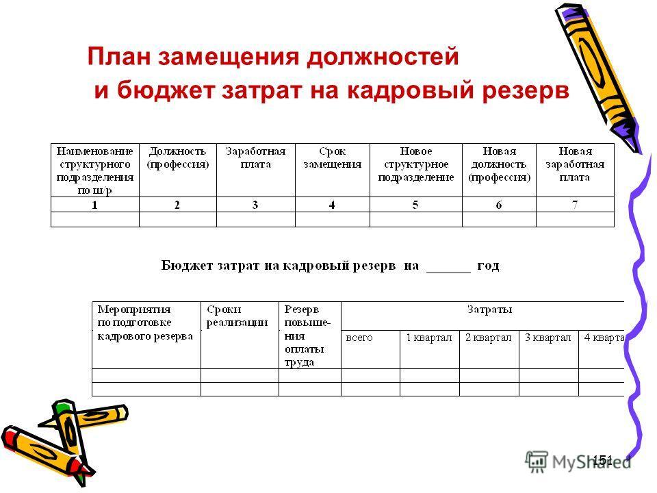 151 План замещения должностей и бюджет затрат на кадровый резерв