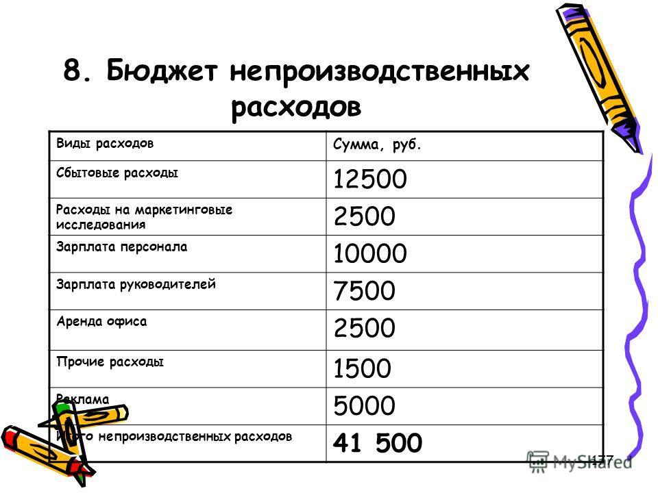 177 8. Бюджет непроизводственных расходов Виды расходов Сумма, руб. Сбытовые расходы 12500 Расходы на маркетинговые исследования 2500 Зарплата персонала 10000 Зарплата руководителей 7500 Аренда офиса 2500 Прочие расходы 1500 Реклама 5000 Итого непрои
