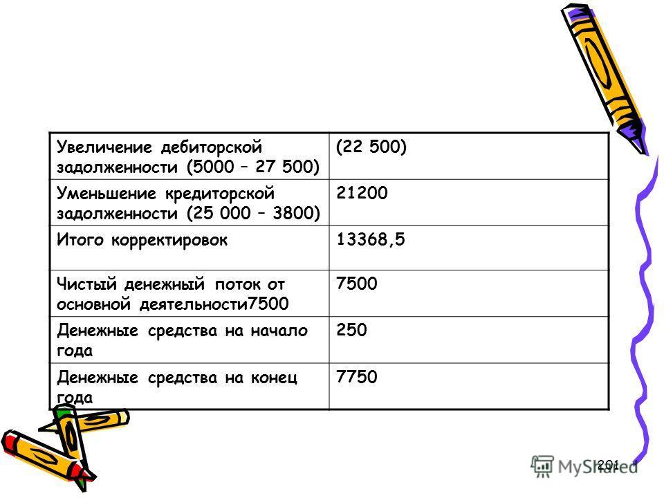201 Увеличение дебиторской задолженности (5000 – 27 500) (22 500) Уменьшение кредиторской задолженности (25 000 – 3800) 21200 Итого корректировок13368,5 Чистый денежный поток от основной деятельности7500 7500 Денежные средства на начало года 250 Дене