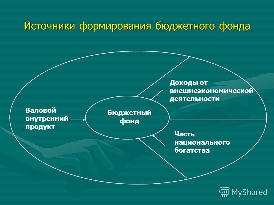 Источники формирования бюджетного фонда Доходы от внешнеэкономической деятельности Часть национального богатства Валовой внутренний продукт Бюджетный фонд