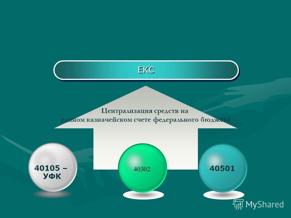 ЕКСЕКС Централизация средств на едином казначейском счете федерального бюджета 40501 40302 40105 – УФК