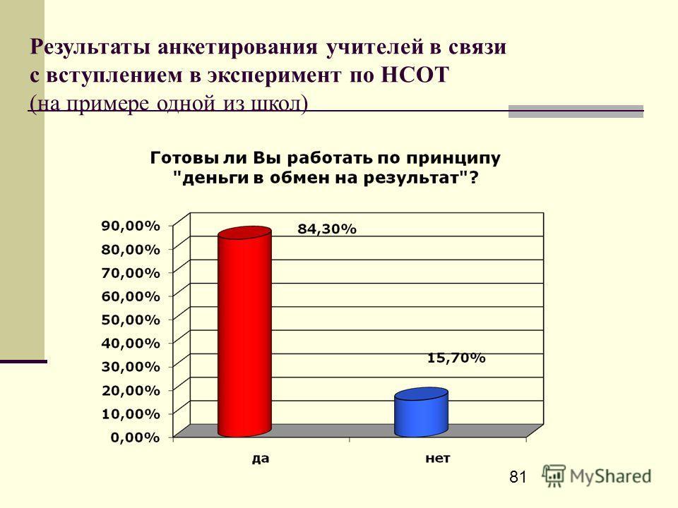 81 Результаты анкетирования учителей в связи с вступлением в эксперимент по НСОТ (на примере одной из школ)