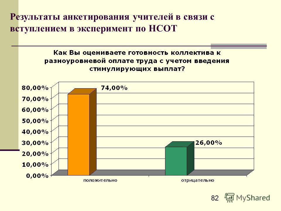 82 Результаты анкетирования учителей в связи с вступлением в эксперимент по НСОТ