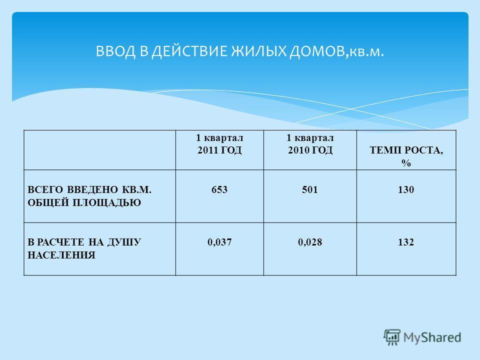 1 квартал 2011 ГОД 1 квартал 2010 ГОД ТЕМП РОСТА, % ВСЕГО ВВЕДЕНО КВ.М. ОБЩЕЙ ПЛОЩАДЬЮ 653 501 130 В РАСЧЕТЕ НА ДУШУ НАСЕЛЕНИЯ 0,037 0,028 132 ВВОД В ДЕЙСТВИЕ ЖИЛЫХ ДОМОВ,кв.м.