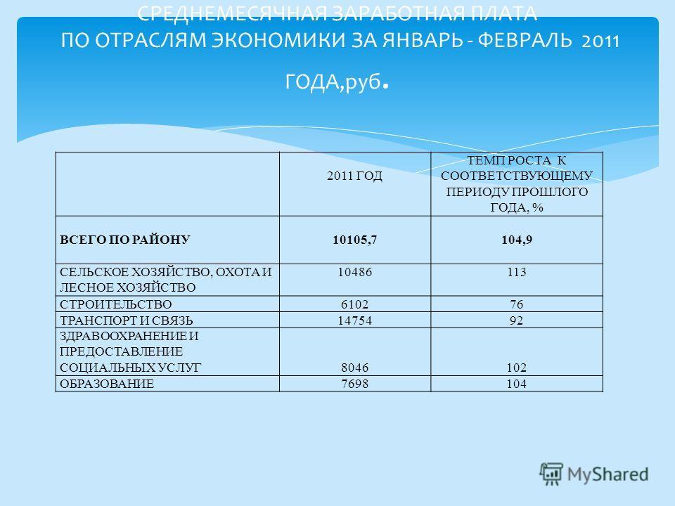 2011 ГОД ТЕМП РОСТА К СООТВЕТСТВУЮЩЕМУ ПЕРИОДУ ПРОШЛОГО ГОДА, % ВСЕГО ПО РАЙОНУ 10105,7 104,9 СЕЛЬСКОЕ ХОЗЯЙСТВО, ОХОТА И ЛЕСНОЕ ХОЗЯЙСТВО 10486113 СТРОИТЕЛЬСТВО610276 ТРАНСПОРТ И СВЯЗЬ1475492 ЗДРАВООХРАНЕНИЕ И ПРЕДОСТАВЛЕНИЕ СОЦИАЛЬНЫХ УСЛУГ 8046 10