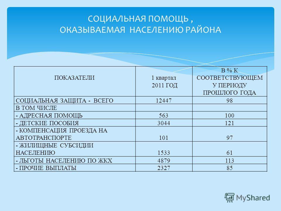 ПОКАЗАТЕЛИ 1 квартал 2011 ГОД В % К СООТВЕТСТВУЮЩЕМ У ПЕРИОДУ ПРОШЛОГО ГОДА СОЦИАЛЬНАЯ ЗАЩИТА - ВСЕГО1244798 В ТОМ ЧИСЛЕ - АДРЕСНАЯ ПОМОЩЬ563100 - ДЕТСКИЕ ПОСОБИЯ3044121 - КОМПЕНСАЦИЯ ПРОЕЗДА НА АВТОТРАНСПОРТЕ 101 97 - ЖИЛИЩНЫЕ СУБСИДИИ НАСЕЛЕНИЮ 153