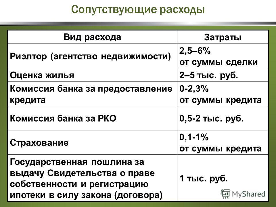 Вид расхода Затраты Риэлтор (агентство недвижимости) 2,5–6% от суммы сделки Оценка жилья2–5 тыс. руб. Комиссия банка за предоставление кредита 0-2,3% от суммы кредита Комиссия банка за РКО0,5-2 тыс. руб. Страхование 0,1-1% от суммы кредита Государств