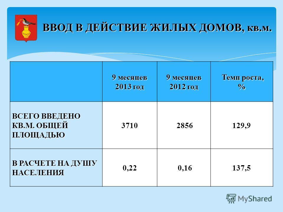 9 месяцев 2013 год 9 месяцев 2012 год Темп роста, Темп роста,% ВСЕГО ВВЕДЕНО КВ.М. ОБЩЕЙ ПЛОЩАДЬЮ 3710 2856129,9 В РАСЧЕТЕ НА ДУШУ НАСЕЛЕНИЯ 0,22 0,16137,5 ВВОД В ДЕЙСТВИЕ ЖИЛЫХ ДОМОВ, кв.м.