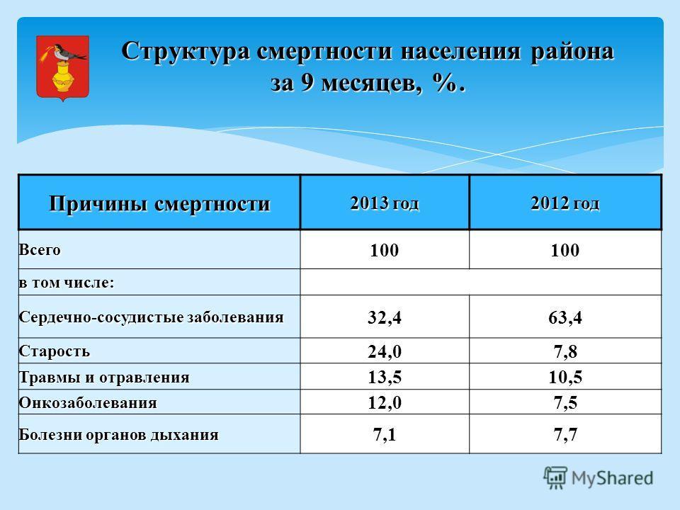 Причины смертности 2013 год 2012 год Всего 100 в том числе: Сердечно-сосудистые заболевания 32,463,4 Старость 24,07,8 Травмы и отравления 13,510,5 Онкозаболевания 12,07,5 Болезни органов дыхания 7,17,7 Структура смертности населения района за 9 месяц