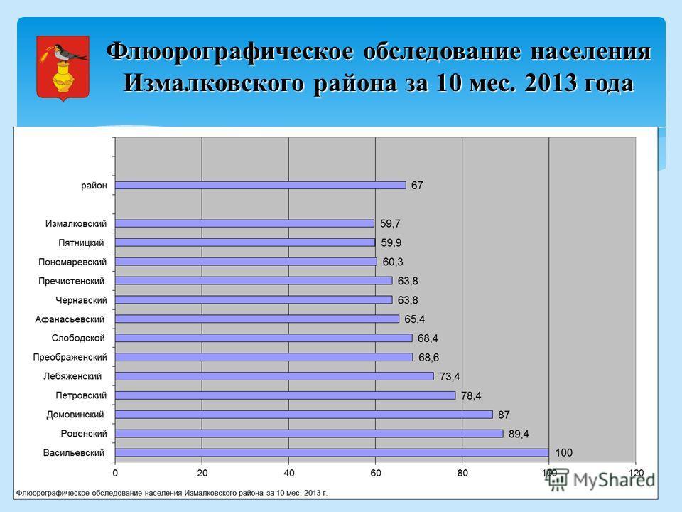 Флюорографическое обследование населения Измалковского района за 10 мес. 2013 года