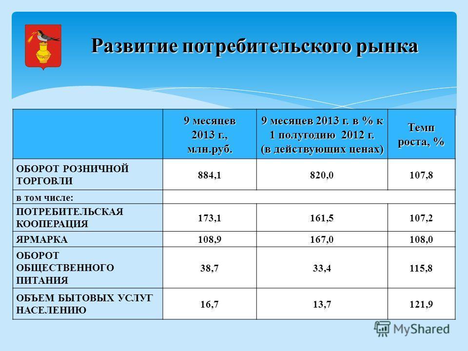 9 месяцев 2013 г., млн.руб. 9 месяцев 2013 г. в % к 1 полугодию 2012 г. (в действующих ценах) Темп роста, % ОБОРОТ РОЗНИЧНОЙ ТОРГОВЛИ 884,1820,0107,8 в том числе: ПОТРЕБИТЕЛЬСКАЯ КООПЕРАЦИЯ 173,1161,5107,2 ЯРМАРКА108,9167,0108,0 ОБОРОТ ОБЩЕСТВЕННОГО