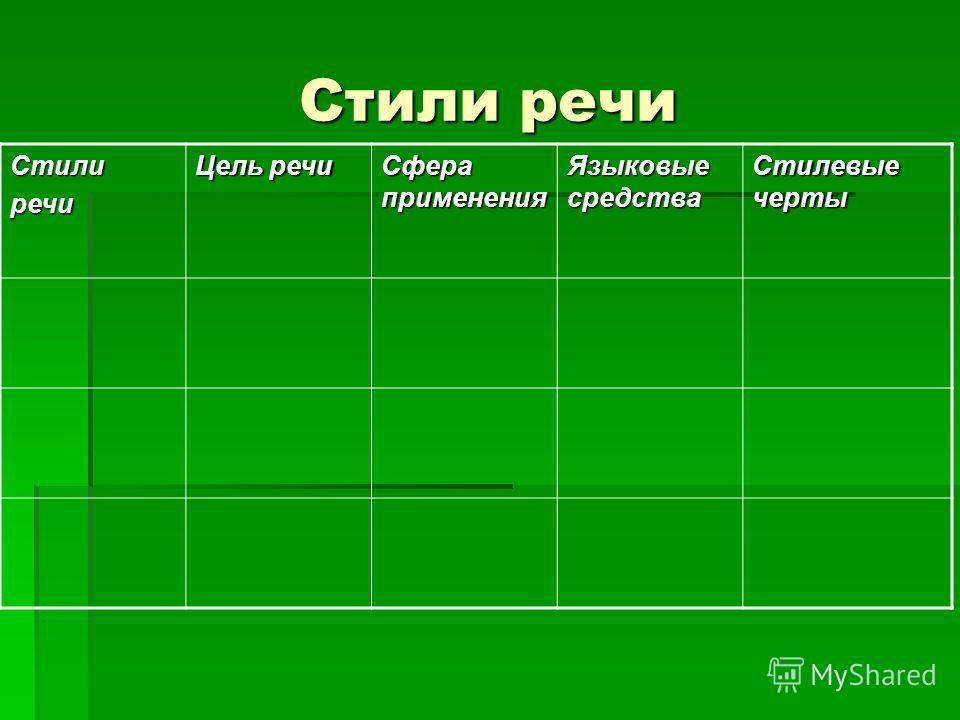 Стили речи Стилиречи Цель речи Сфера применения Языковые средства Стилевые черты