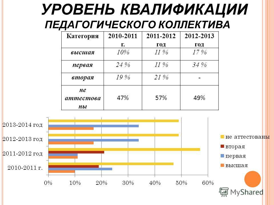 УРОВЕНЬ КВАЛИФИКАЦИИ ПЕДАГОГИЧЕСКОГО КОЛЛЕКТИВА Категория2010-2011 г. 2011-2012 год 2012-2013 год высшая10%11 %17 % первая24 %11 %34 % вторая19 %21 %- не аттестова ны 47%57%49%