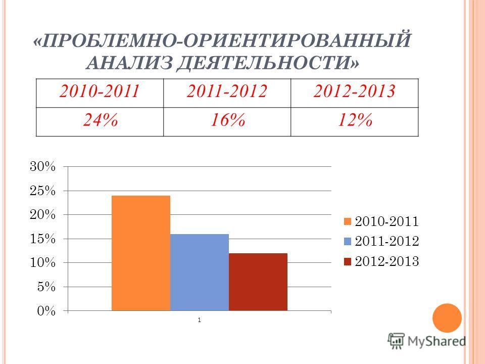 «ПРОБЛЕМНО-ОРИЕНТИРОВАННЫЙ АНАЛИЗ ДЕЯТЕЛЬНОСТИ» 2010-20112011-20122012-2013 24%16%12%