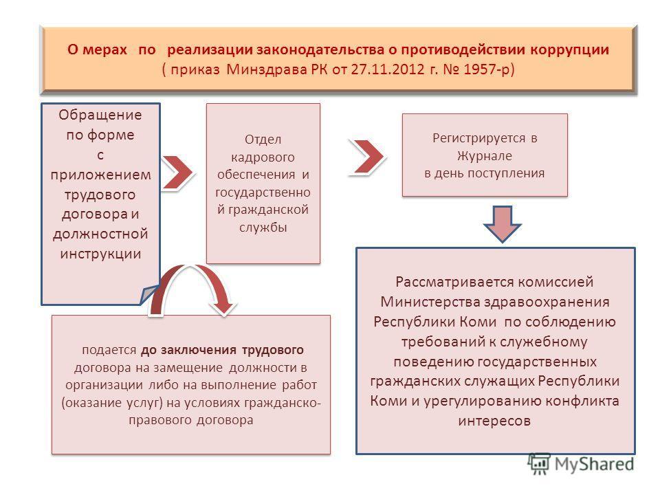 Гражданской службы республики коми