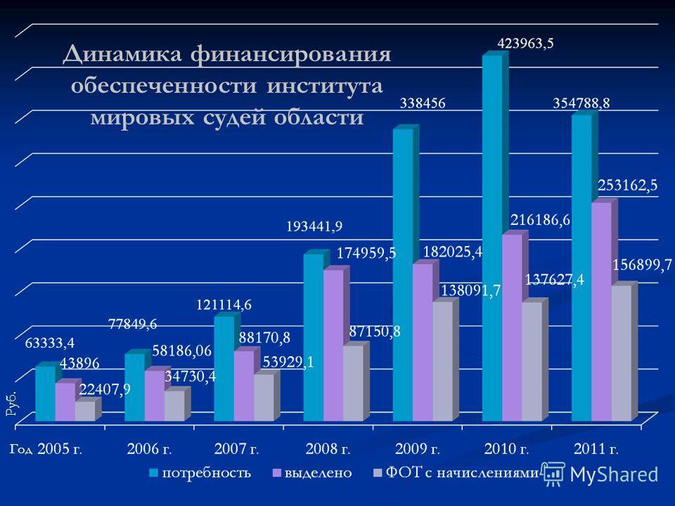 Динамика финансирования обеспеченности института мировых судей области ГодРуб.